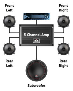 5 channel amp 241x300 best 5 channel car amplifiers of 2017! (unbiased, expert reviews) how to wire a 5 channel amp diagram at soozxer.org